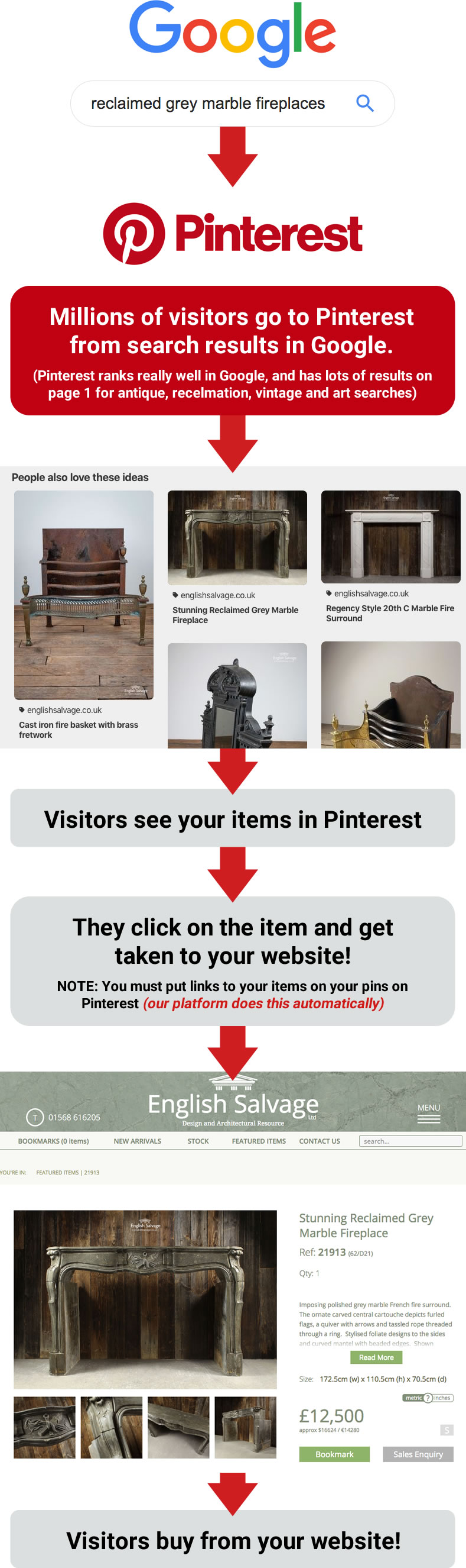 Getting visitors via Pinterest from Google